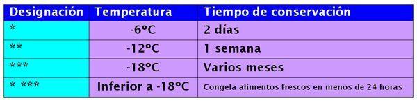 temperatura_congelador