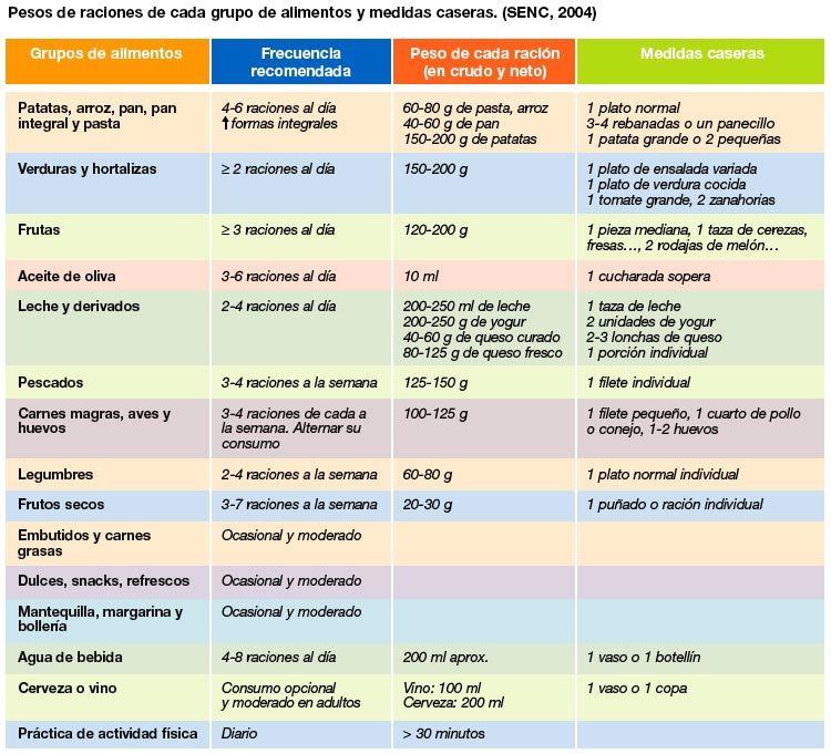 Pesos de raciones de cada grupo de alimentos y medidas caseras